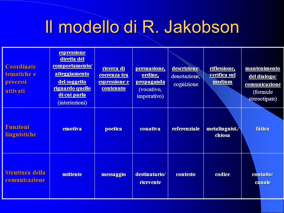 Il modello di R. Jakobson