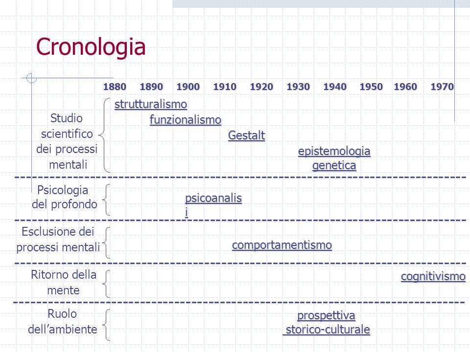 Cronologia 1890 1900 1910 1920 1930 1940 1950 1960 1970. strutturalismo.