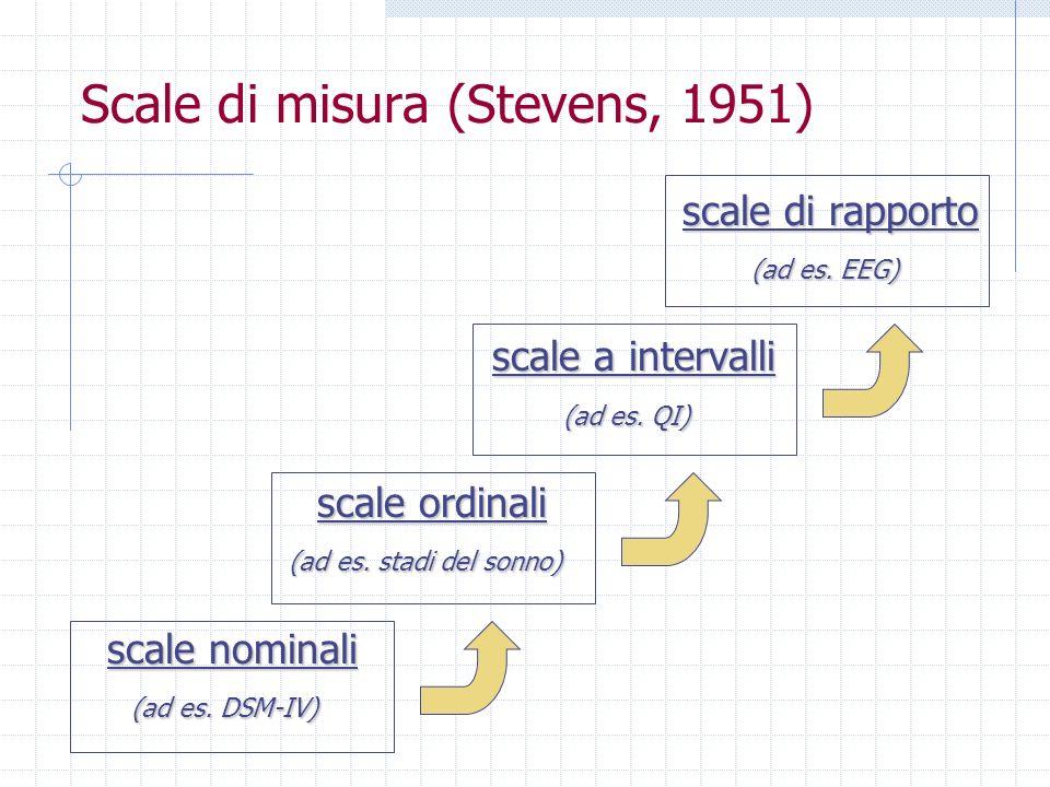 Scale di misura (Stevens, 1951)