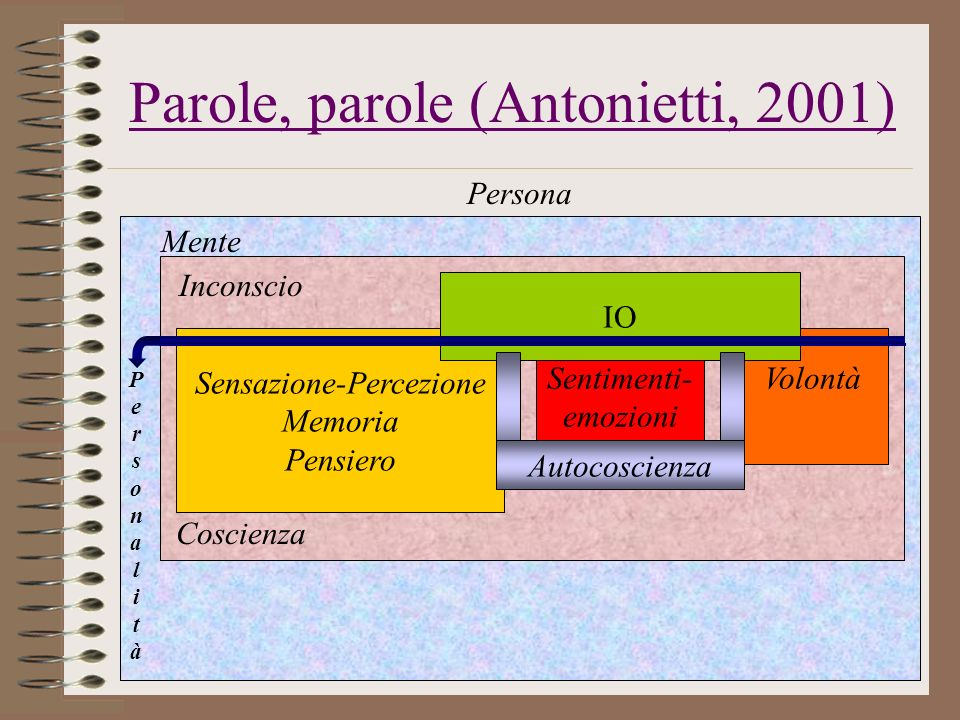 Parole, parole (Antonietti, 2001)