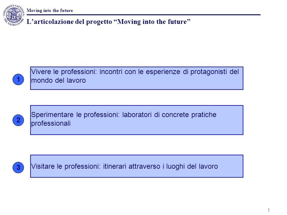 L'articolazione del progetto Moving into the future