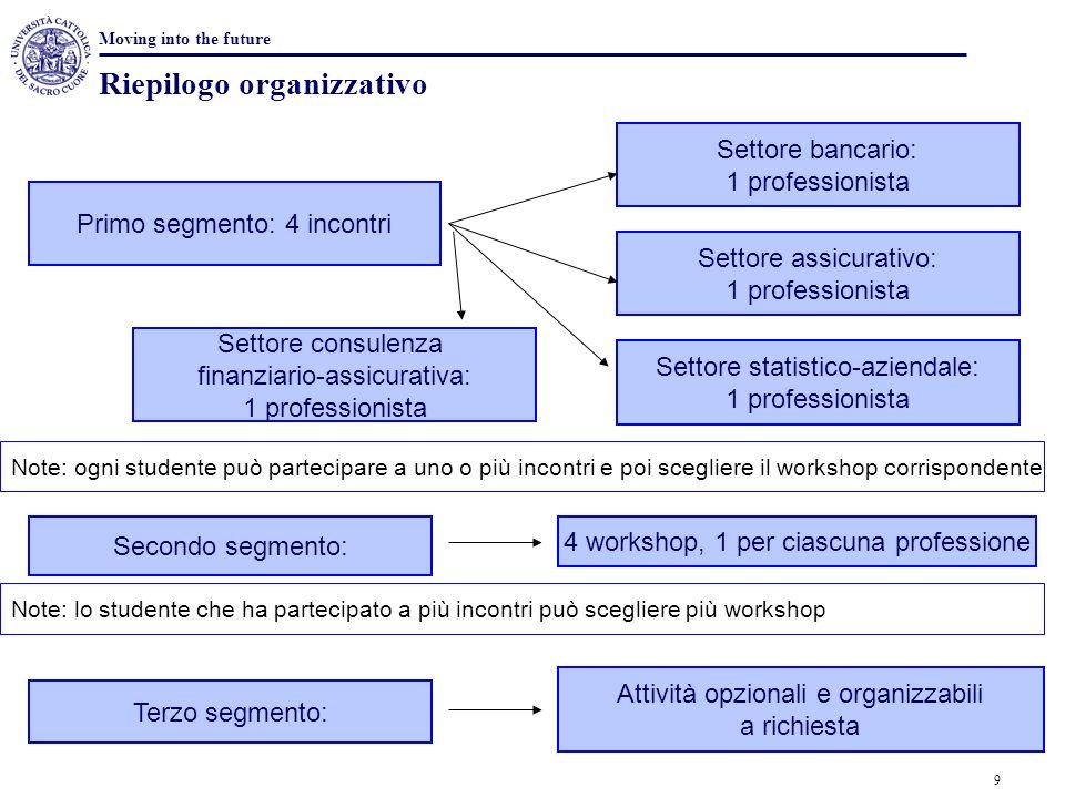 Riepilogo organizzativo