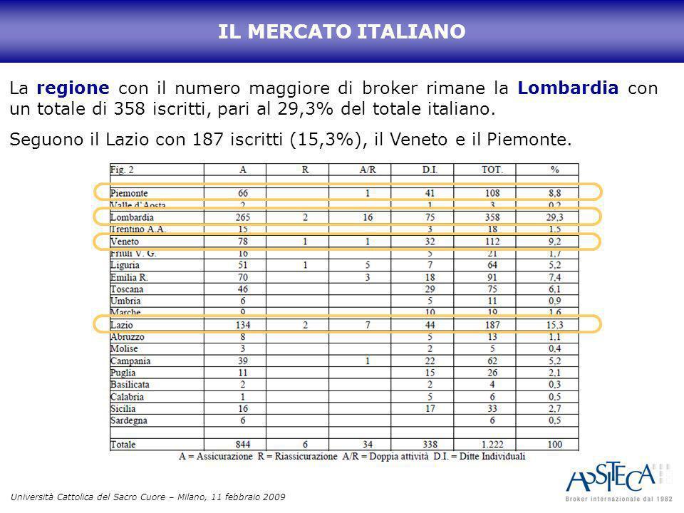IL MERCATO ITALIANO La regione con il numero maggiore di broker rimane la Lombardia con un totale di 358 iscritti, pari al 29,3% del totale italiano.