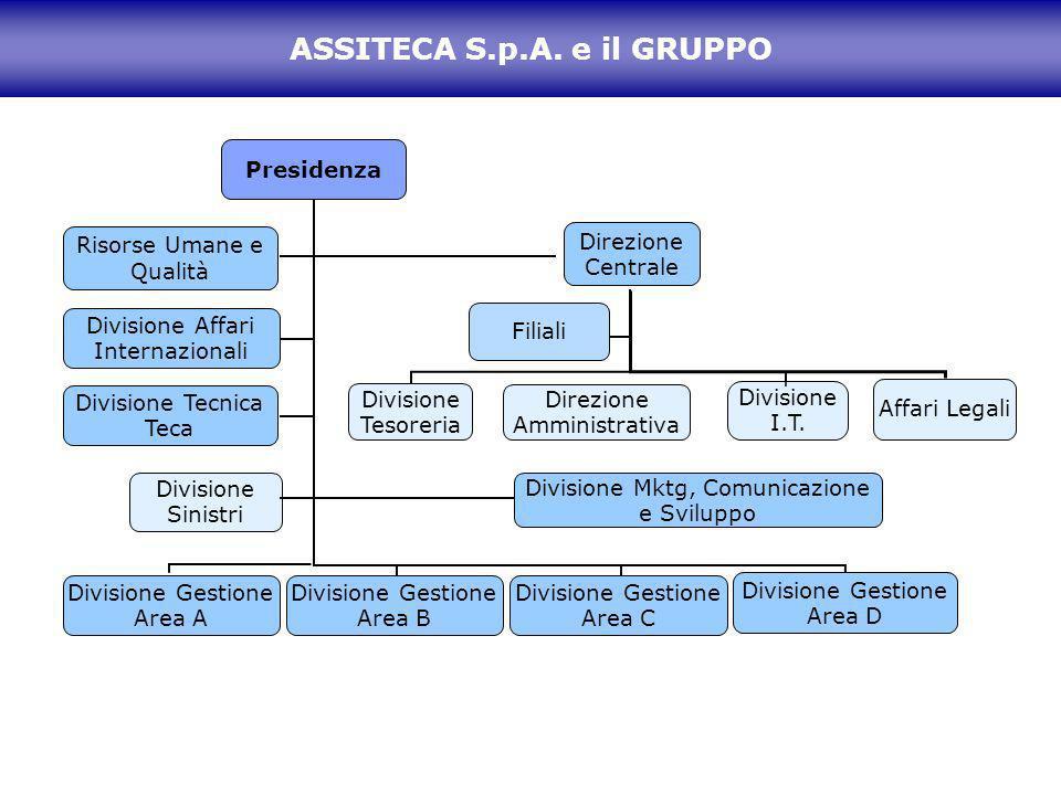 ASSITECA S.p.A. e il GRUPPO