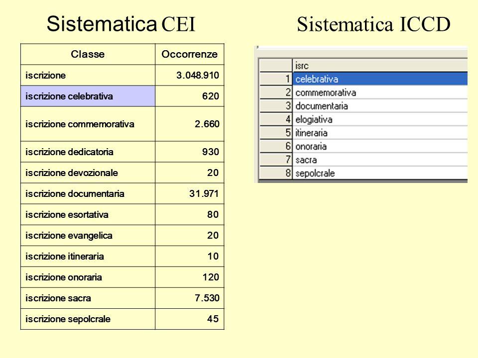 Sistematica CEI Sistematica ICCD Classe Occorrenze iscrizione
