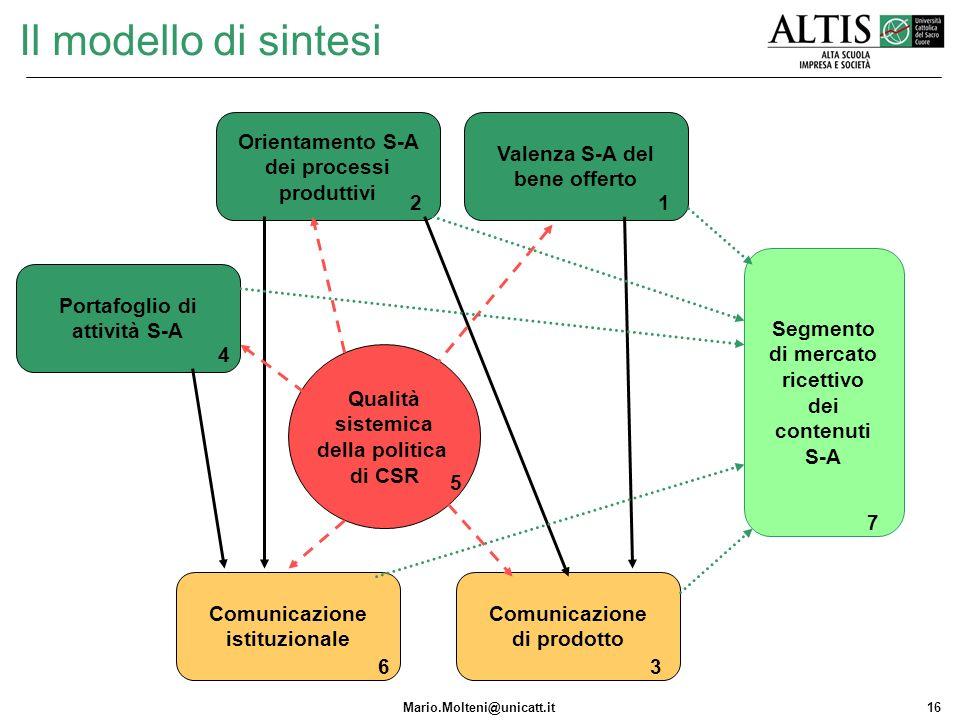 Il modello di sintesi Orientamento S-A dei processi produttivi
