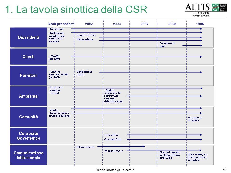 1. La tavola sinottica della CSR