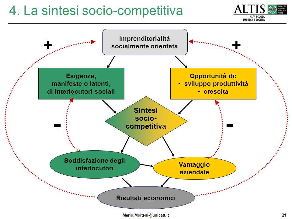 4. La sintesi socio-competitiva