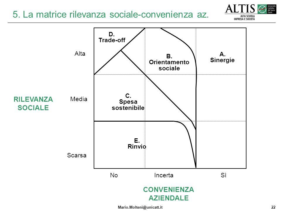 5. La matrice rilevanza sociale-convenienza az.