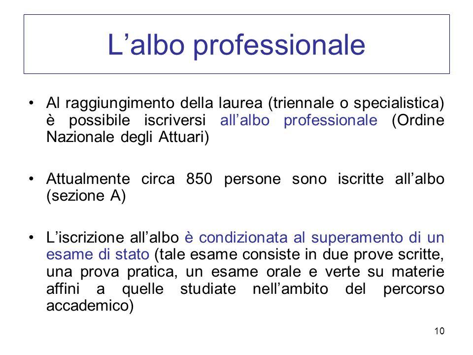 L'albo professionale