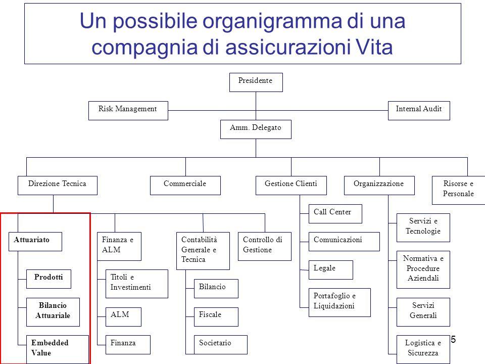 Un possibile organigramma di una compagnia di assicurazioni Vita