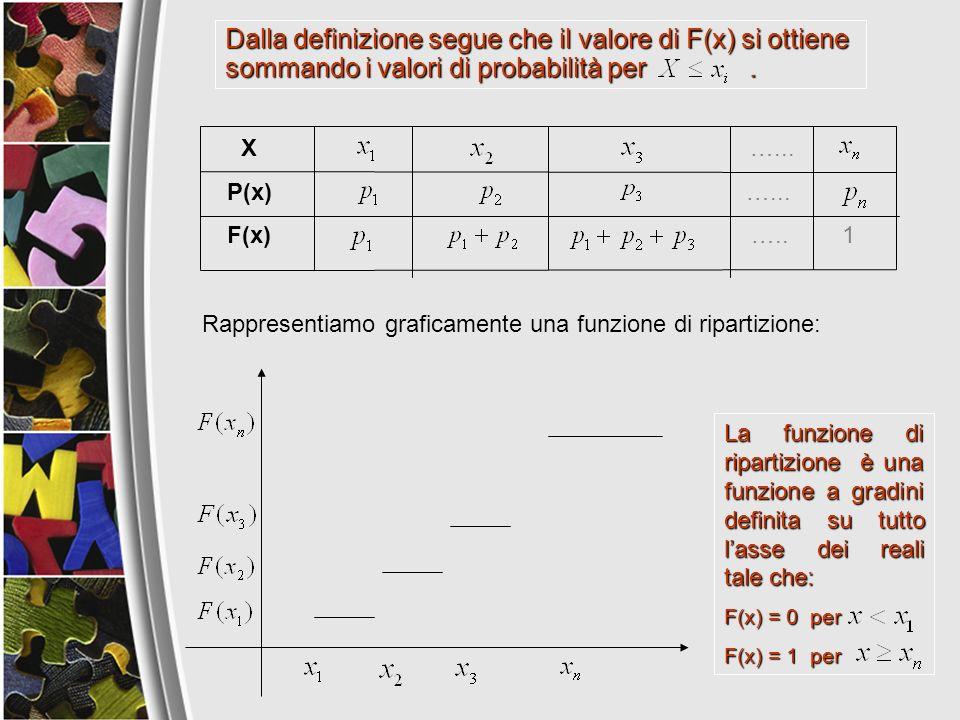 Dalla definizione segue che il valore di F(x) si ottiene sommando i valori di probabilità per .