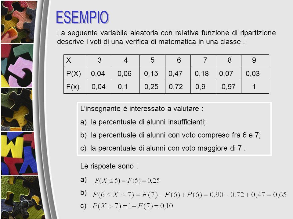 ESEMPIOLa seguente variabile aleatoria con relativa funzione di ripartizione descrive i voti di una verifica di matematica in una classe .
