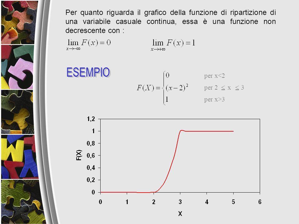 Per quanto riguarda il grafico della funzione di ripartizione di una variabile casuale continua, essa è una funzione non decrescente con :