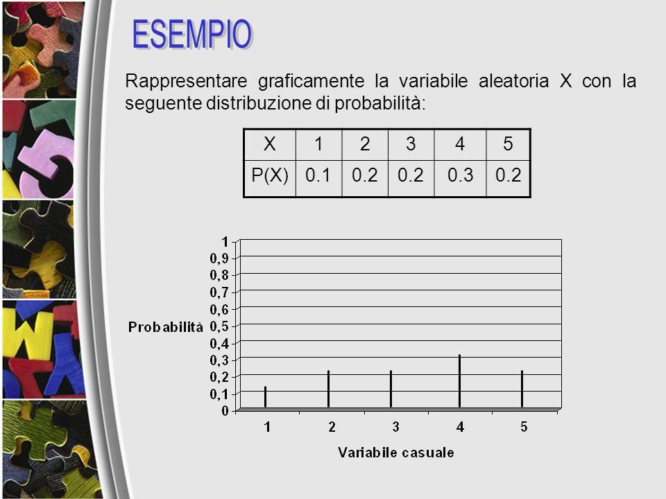 ESEMPIO Rappresentare graficamente la variabile aleatoria X con la seguente distribuzione di probabilità: