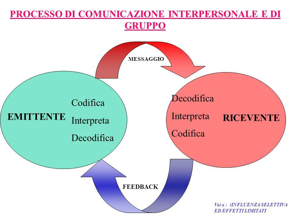 PROCESSO DI COMUNICAZIONE INTERPERSONALE E DI