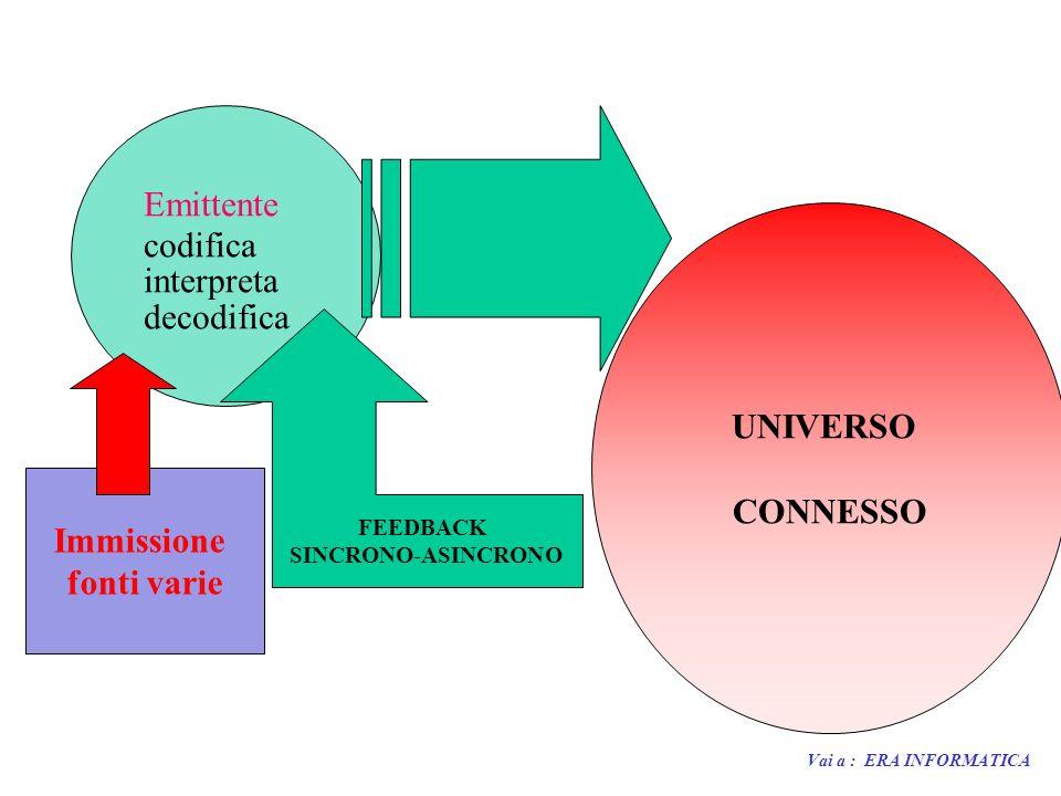 UNIVERSO CONNESSO Immissione fonti varie