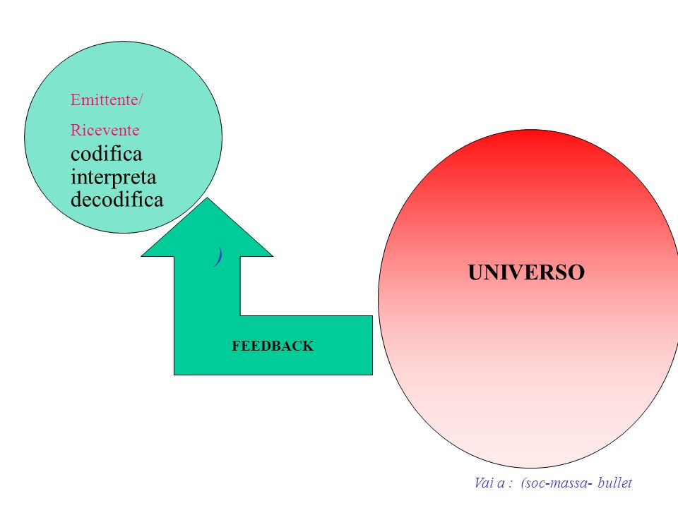 codifica interpreta decodifica UNIVERSO ) Emittente/ Ricevente