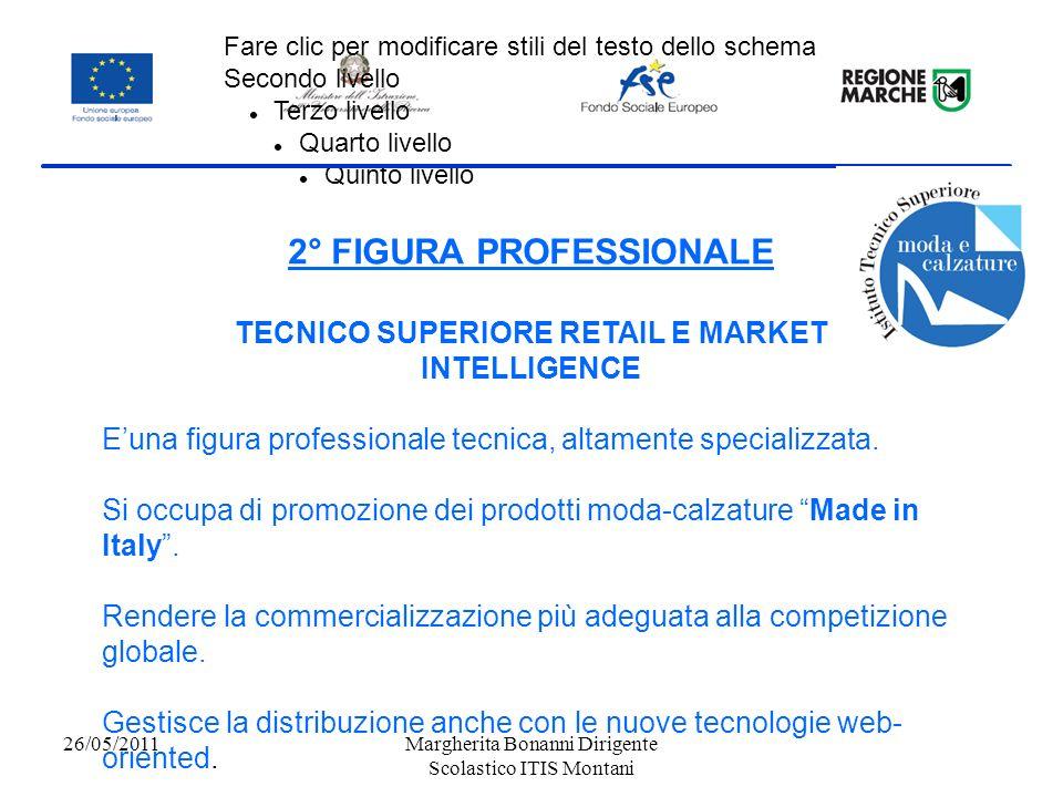2° FIGURA PROFESSIONALE TECNICO SUPERIORE RETAIL E MARKET