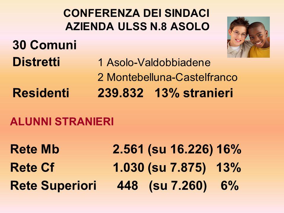 CONFERENZA DEI SINDACI AZIENDA ULSS N.8 ASOLO