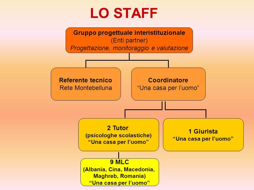 LO STAFF Gruppo progettuale interistituzionale (Enti partner)