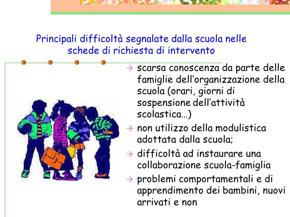 Principali difficoltà segnalate dalla scuola nelle schede di richiesta di intervento