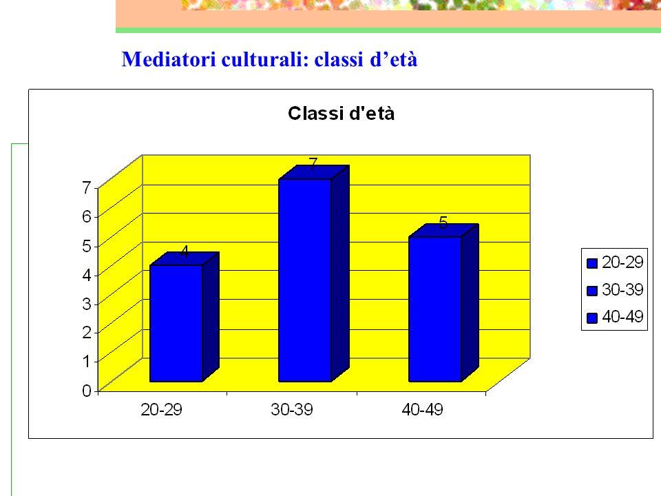 Mediatori culturali: classi d'età