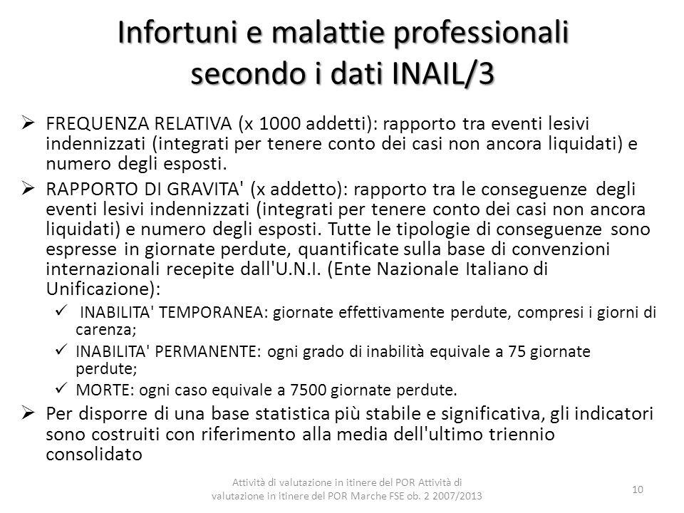 Infortuni e malattie professionali secondo i dati INAIL/3