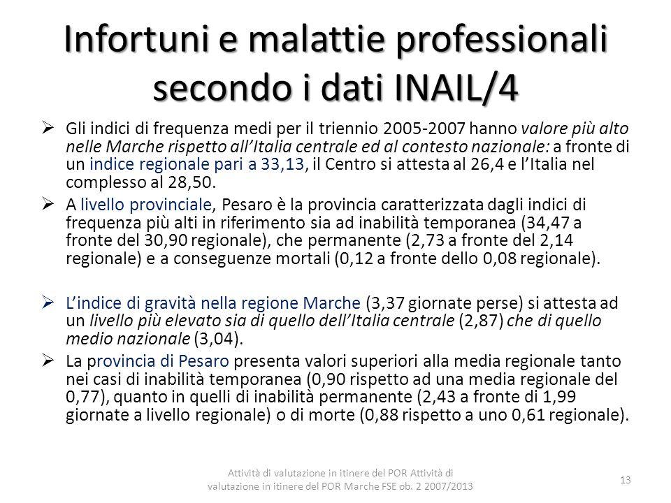Infortuni e malattie professionali secondo i dati INAIL/4
