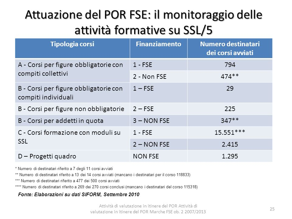 Attuazione del POR FSE: il monitoraggio delle attività formative su SSL/5