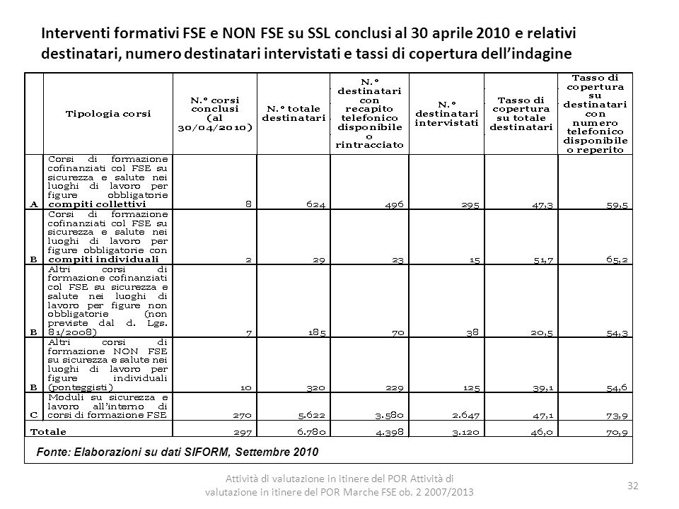Interventi formativi FSE e NON FSE su SSL conclusi al 30 aprile 2010 e relativi destinatari, numero destinatari intervistati e tassi di copertura dell'indagine