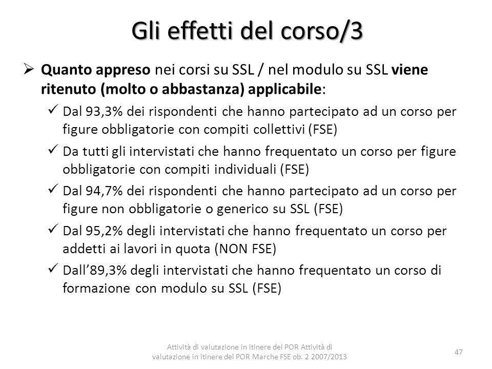 Gli effetti del corso/3 Quanto appreso nei corsi su SSL / nel modulo su SSL viene ritenuto (molto o abbastanza) applicabile: