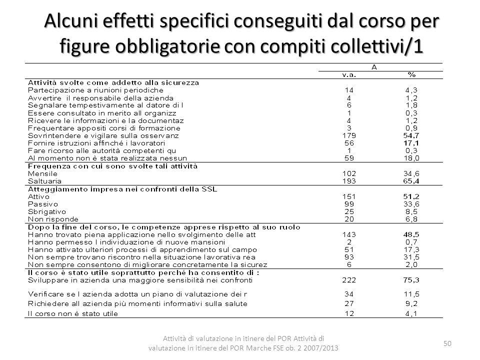 Alcuni effetti specifici conseguiti dal corso per figure obbligatorie con compiti collettivi/1