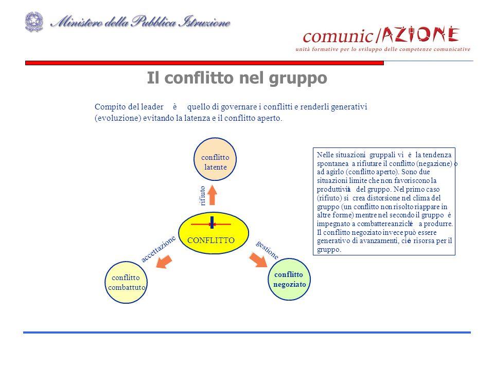 Il conflitto nel gruppo