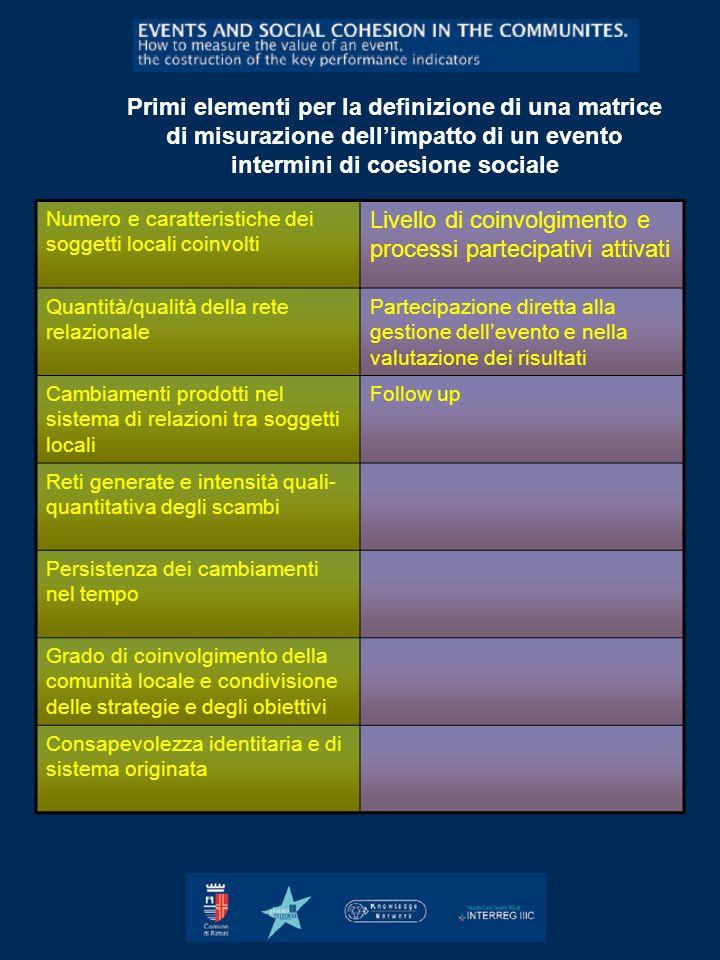 Livello di coinvolgimento e processi partecipativi attivati