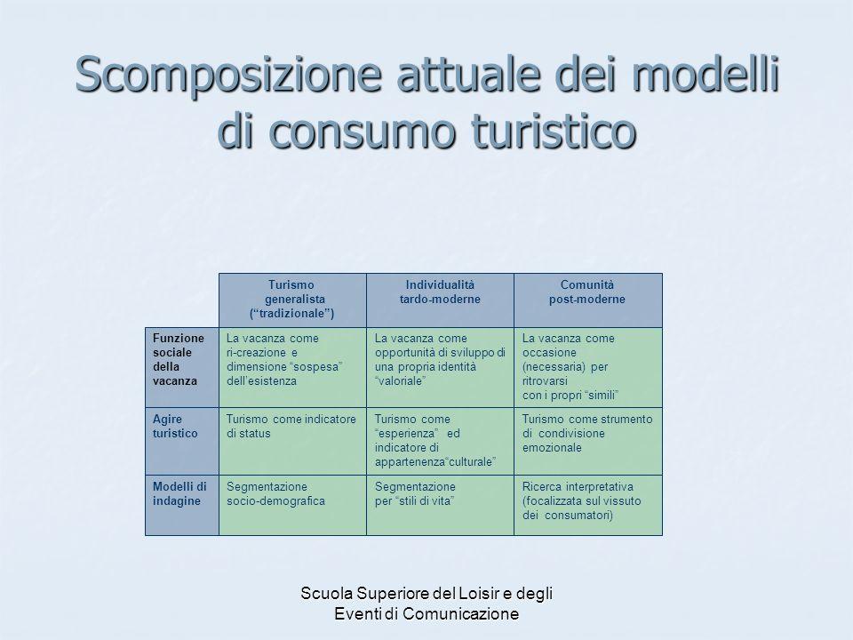 Scomposizione attuale dei modelli di consumo turistico