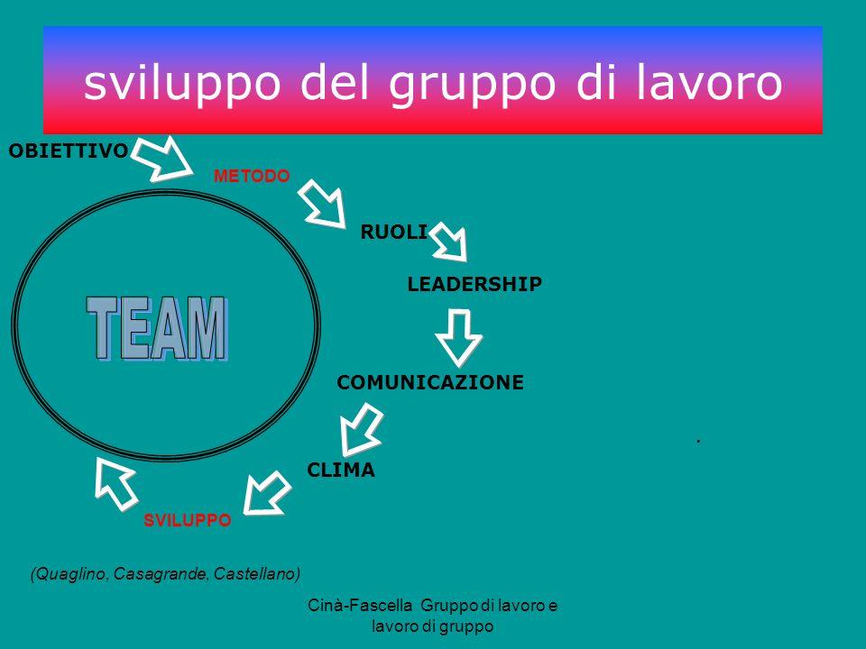 sviluppo del gruppo di lavoro