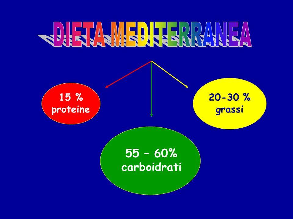 DIETA MEDITERRANEA 20-30 % grassi 15 % proteine 55 – 60% carboidrati