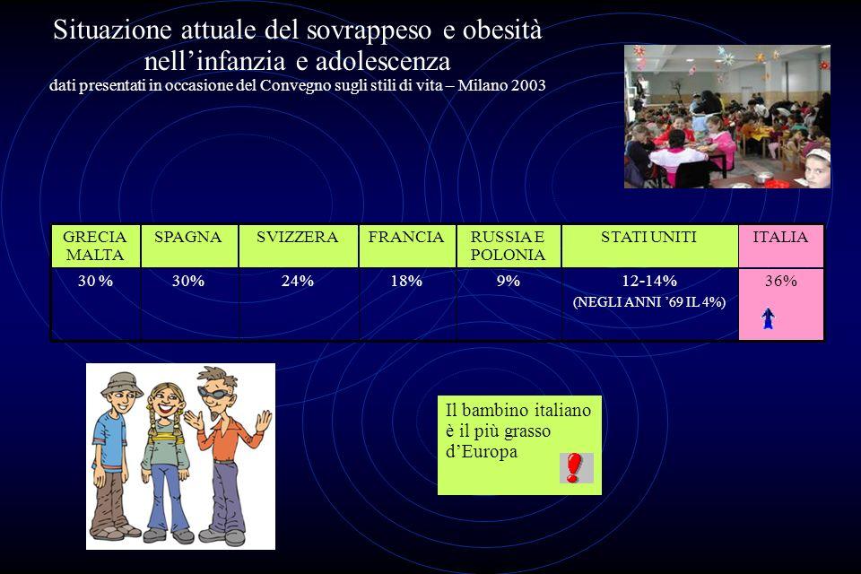 Situazione attuale del sovrappeso e obesità nell'infanzia e adolescenza dati presentati in occasione del Convegno sugli stili di vita – Milano 2003
