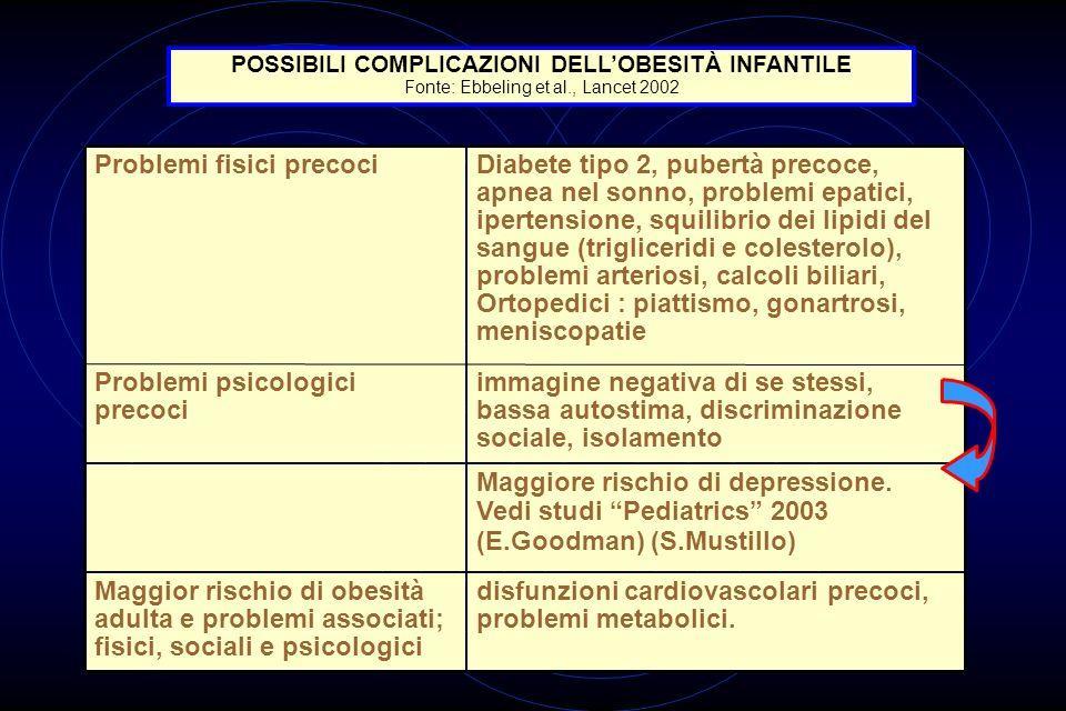 POSSIBILI COMPLICAZIONI DELL'OBESITÀ INFANTILE
