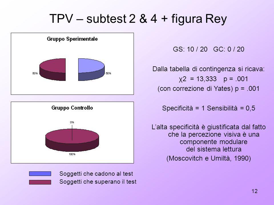 TPV – subtest 2 & 4 + figura Rey