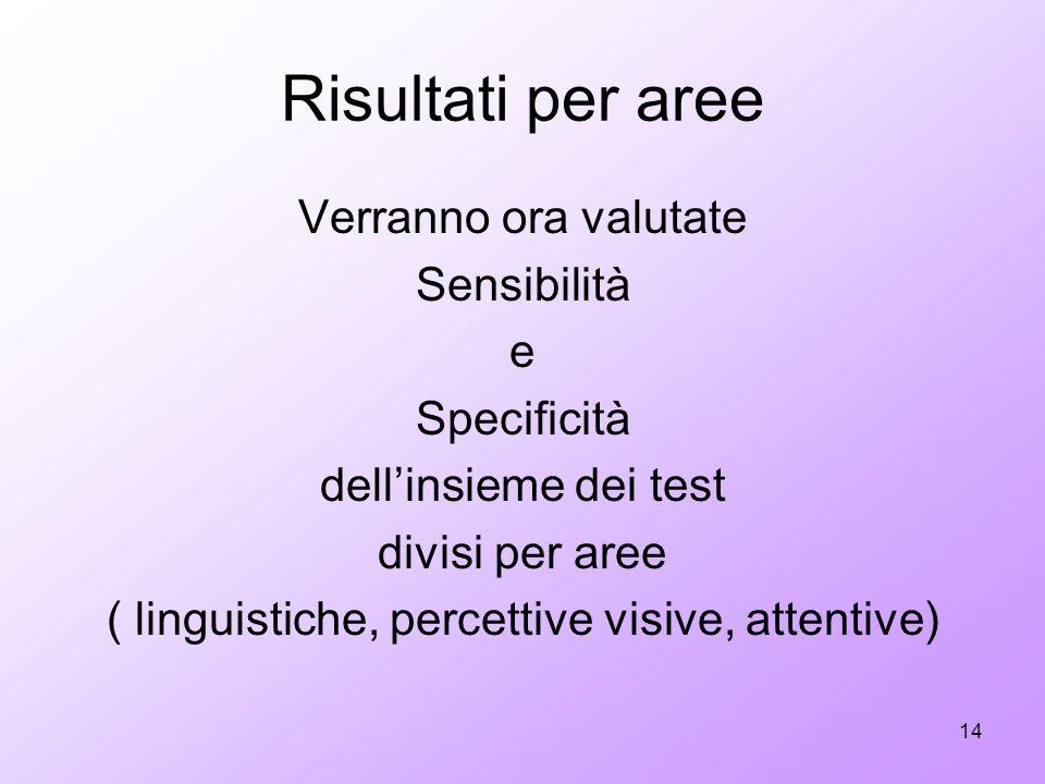 ( linguistiche, percettive visive, attentive)