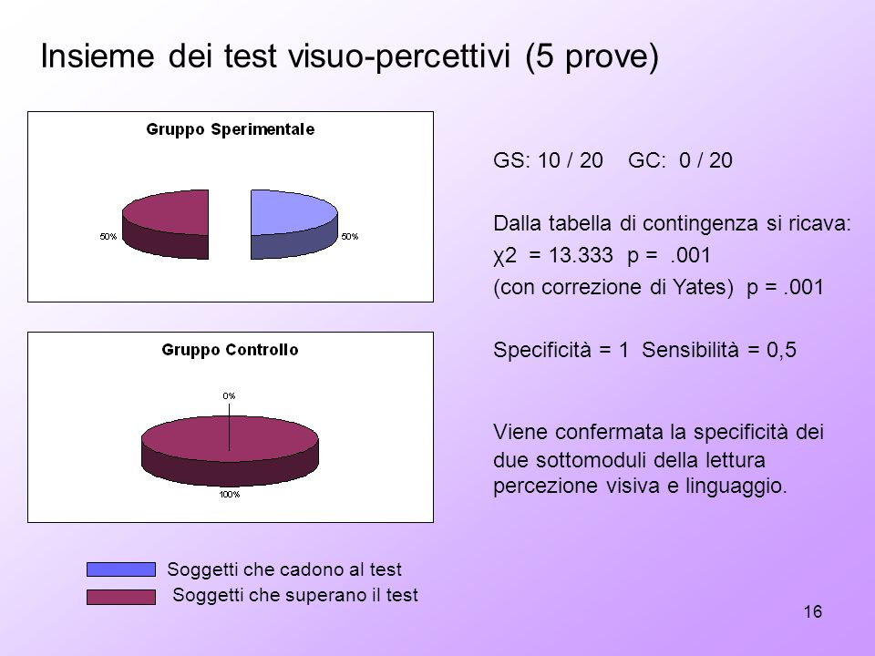 Insieme dei test visuo-percettivi (5 prove)
