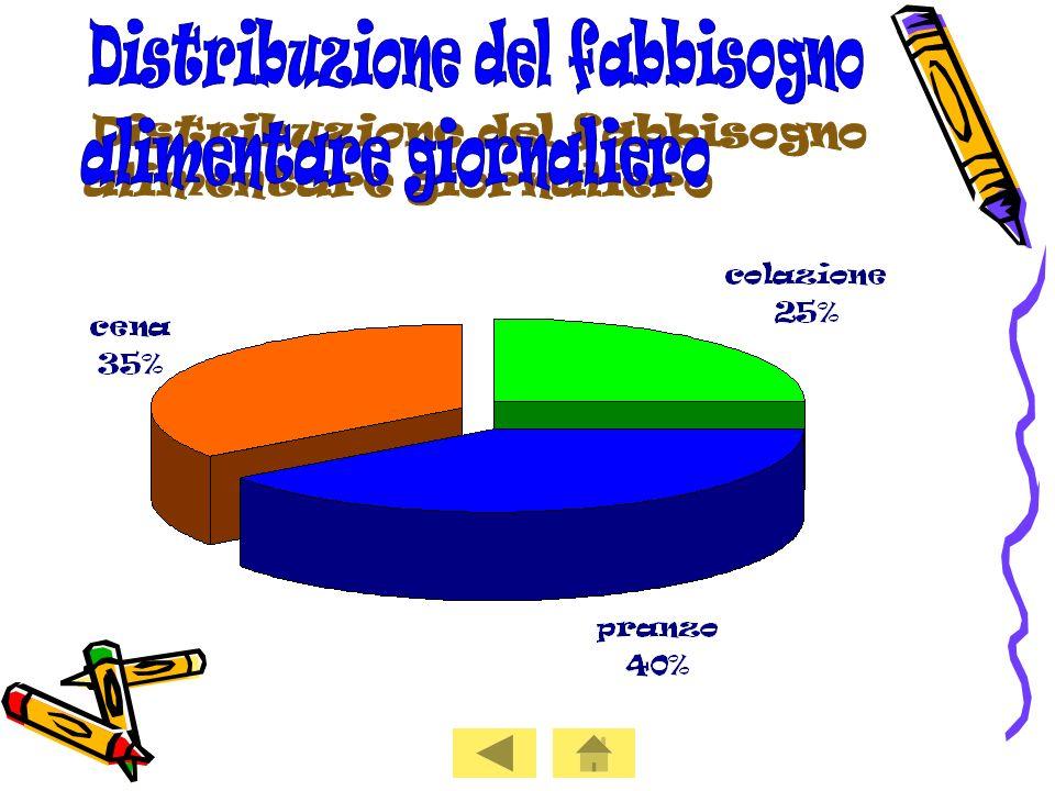 Distribuzione del fabbisogno alimentare giornaliero