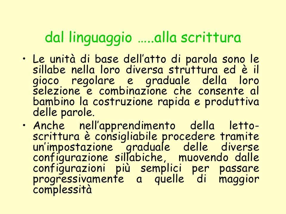 dal linguaggio …..alla scrittura