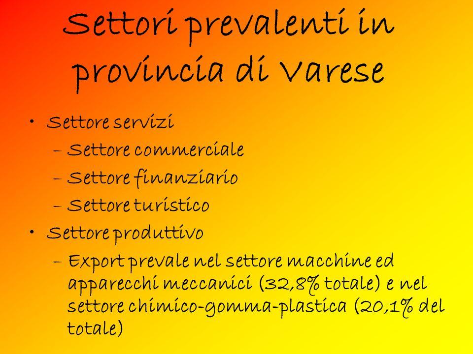 Settori prevalenti in provincia di Varese