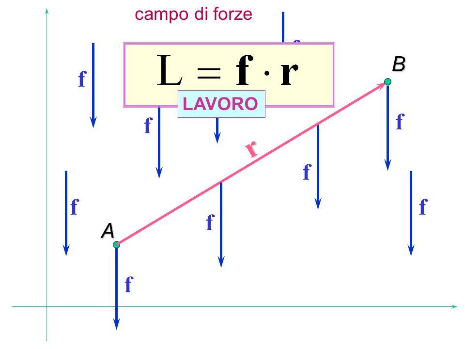 campo di forze f B f f r LAVORO f f f f f f A f
