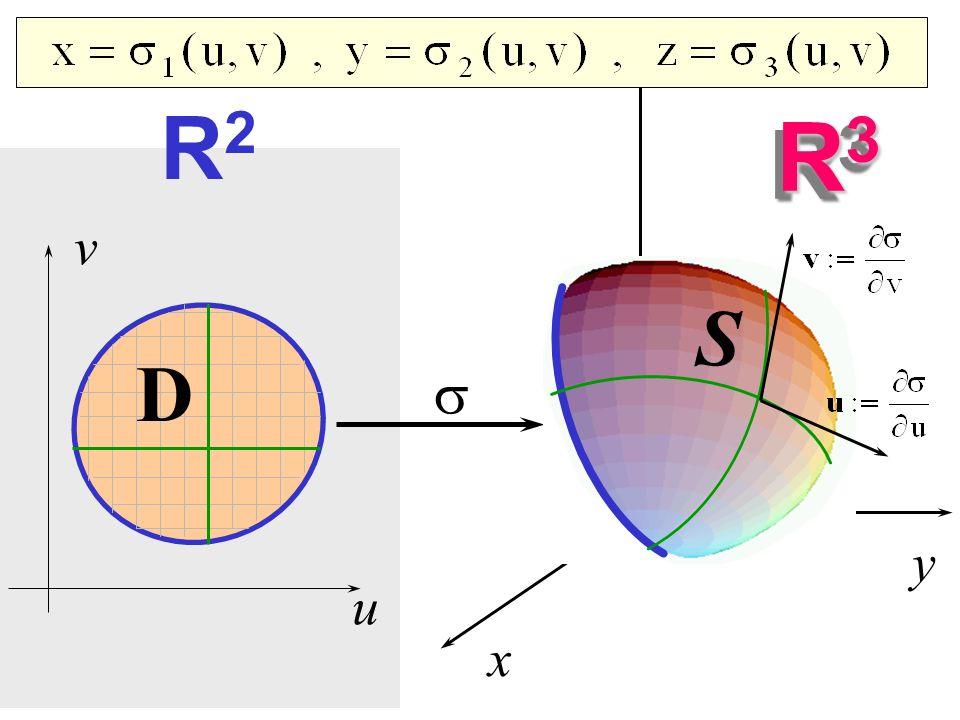 x y z R3 u v R2 S D s