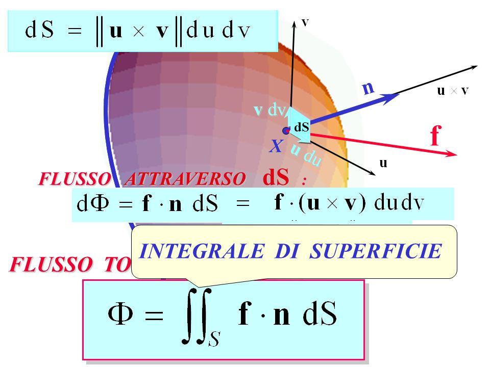 f n INTEGRALE DI SUPERFICIE FLUSSO TOTALE ATTRAVERSO S : v dv X u du