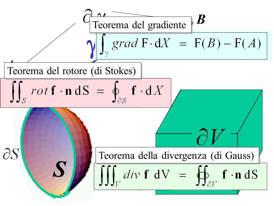 V g S B A Teorema del gradiente Teorema del rotore (di Stokes)